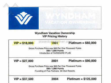 Wyndham Hotels And Resorts Room review 6921