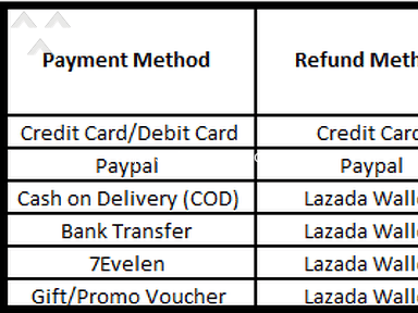 Lazada Malaysia - Yet to refund for weeks...