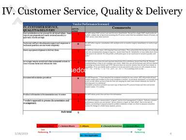 ADT Customer Care review 365629