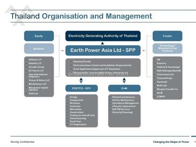 Earth Power International Financial Services review 32805