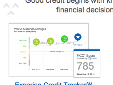 Experian Credit Report review 75105